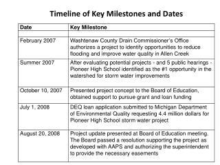 Timeline of Key Milestones and Dates