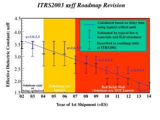 ITRS2003  k eff Roadmap Revision