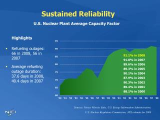 Sustained Reliability