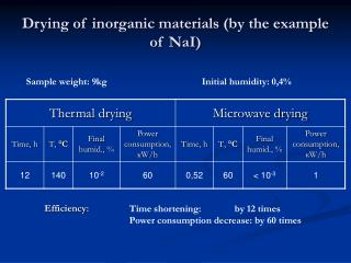 Drying of inorganic materials by the example of NaI