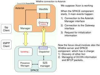 Wildfire connection to Asterisk