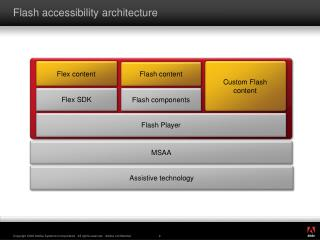 Flash accessibility architecture