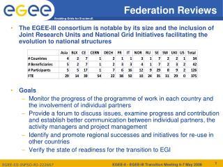 Federation Reviews