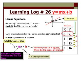 Learning Log # 26  y= mx+b