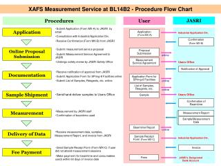 XAFS Measurement Service at BL14B2 - Procedure Flow Chart