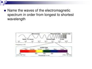 Name the waves of the electromagnetic spectrum in order from longest to shortest wavelength