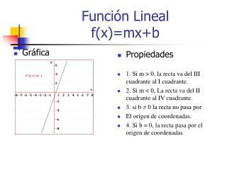 Función Lineal f(x)=mx+b