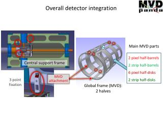 Overall detector integration