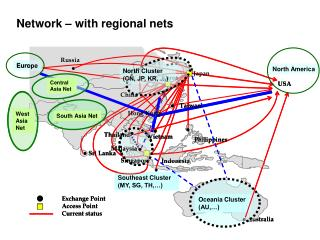Network – with regional nets