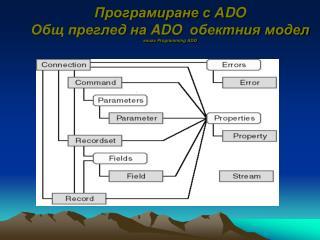 Програмиране с А DO Общ преглед на  ADO   обектния модел книга  Programming ADO