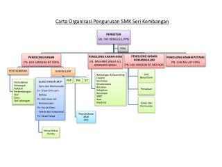 Carta Organisasi Pengurusan  SMK Seri  Kembangan