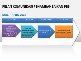 Penataran Penambahbaikan PBS kepada KS dan pegawai PPD