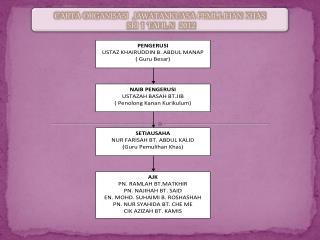 CARTA ORGANISASI  JAWATANKUASA PEMULIHAN KHAS  SRI 1 TAHUN  2012