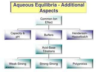 Aqueous Equilibria - Additional Aspects