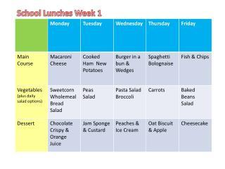 School Lunches Week 1