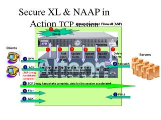 Secure XL & NAAP in Action  TCP session