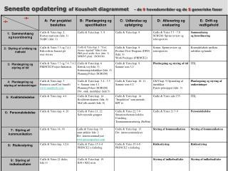 Seneste opdatering  af Kousholt diagrammet - de  9  hovedområder og de  5  generiske faser