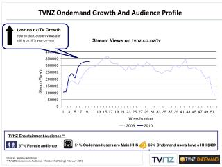 TVNZ Ondemand Growth And Audience Profile