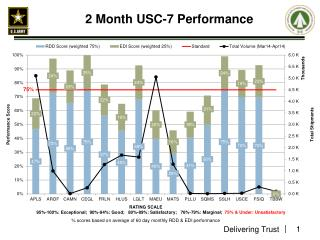 2 Month USC-7 Performance