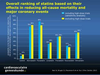 Control     Atorvastatin   Fluvastatin Lovastatin Pravastatin Rosuvastatin Simvastatin