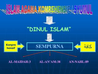 ISLAM AGAMA KOMREHENSIF / SYUMUL