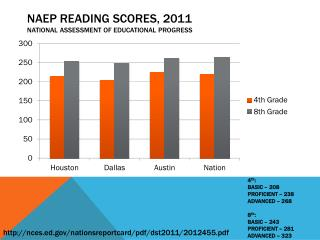 NAEP Reading scores, 2011 national assessment of educational progress
