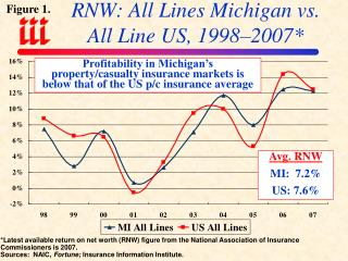 RNW: All Lines Michigan vs.  All Line US, 1998–2007*