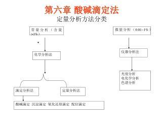 第六章 酸碱滴定法 定量分析方法分类