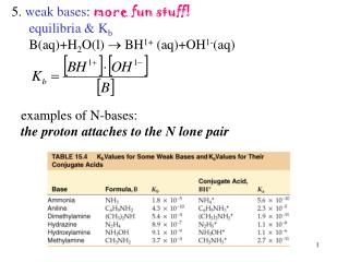 5.  weak bases :  more fun stuff! equilibria & K b B(aq)+H 2 O(l)  BH 1+  (aq)+OH 1- (aq)