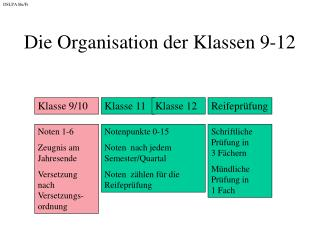 Die Organisation der Klassen 9-12