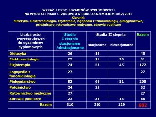 WYKAZ  LICZBY  EGZAMINÓW DYPLOMOWYCH NA WYDZIALE NAUK O  ZDROWIU W ROKU AKADEMICKIM 2012/2013