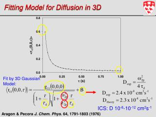 Fitting Model for Diffusion in 3D