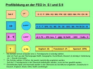 Profilbildung an der FEO in  S I und S II
