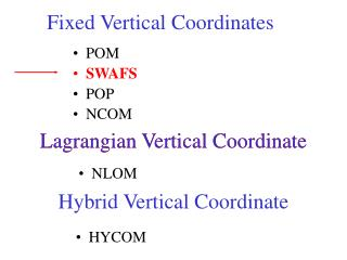 Fixed Vertical Coordinates