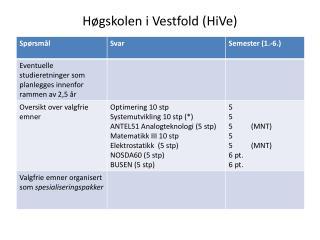 Høgskolen i Vestfold (HiVe)