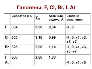 Галогены : F, Cl, Br, I, At