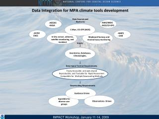 Data Integration for MPA climate tools development