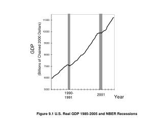 Figure 9.1 U.S. Real GDP 1985-2005 and NBER Recessions