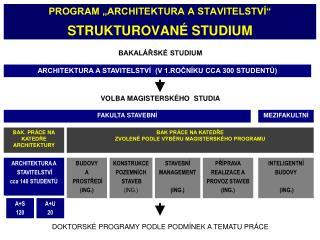 """PROGRAM """"ARCHITEKTURA A STAVITELSTVÍ"""" STRUKTUROVANÉ STUDIUM"""