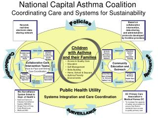 National Capital Asthma Coalition Coordinating Care and Systems for Sustainability