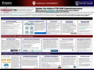 Update: the Indiana CTSI HUB Cyberinfrastructure