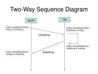 Two-Way Sequence Diagram