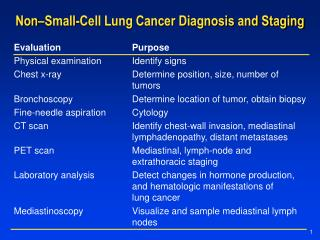 Non–Small-Cell Lung Cancer Diagnosis and Staging