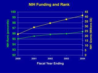 NIH Funding and Rank
