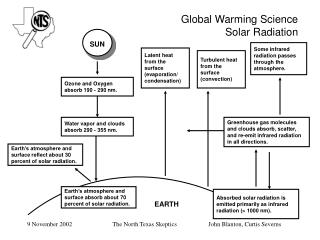 Global Warming Science Solar Radiation