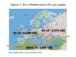 Figura 1: EU e Mediterraneo:PIL pro-capite