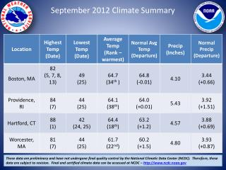 September 2012 Climate Summary