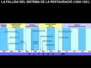 LA FALLIDA DEL SISTEMA DE LA RESTAURACI� (1902-1931)