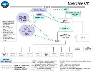 Exercise C2