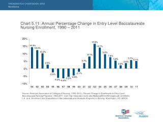 Chart 5.11: Annual Percentage Change in Entry Level Baccalaureate Nursing Enrollment, 1990 – 2011